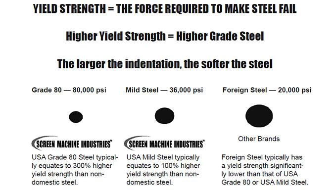USA-Made Grade 80 Steel