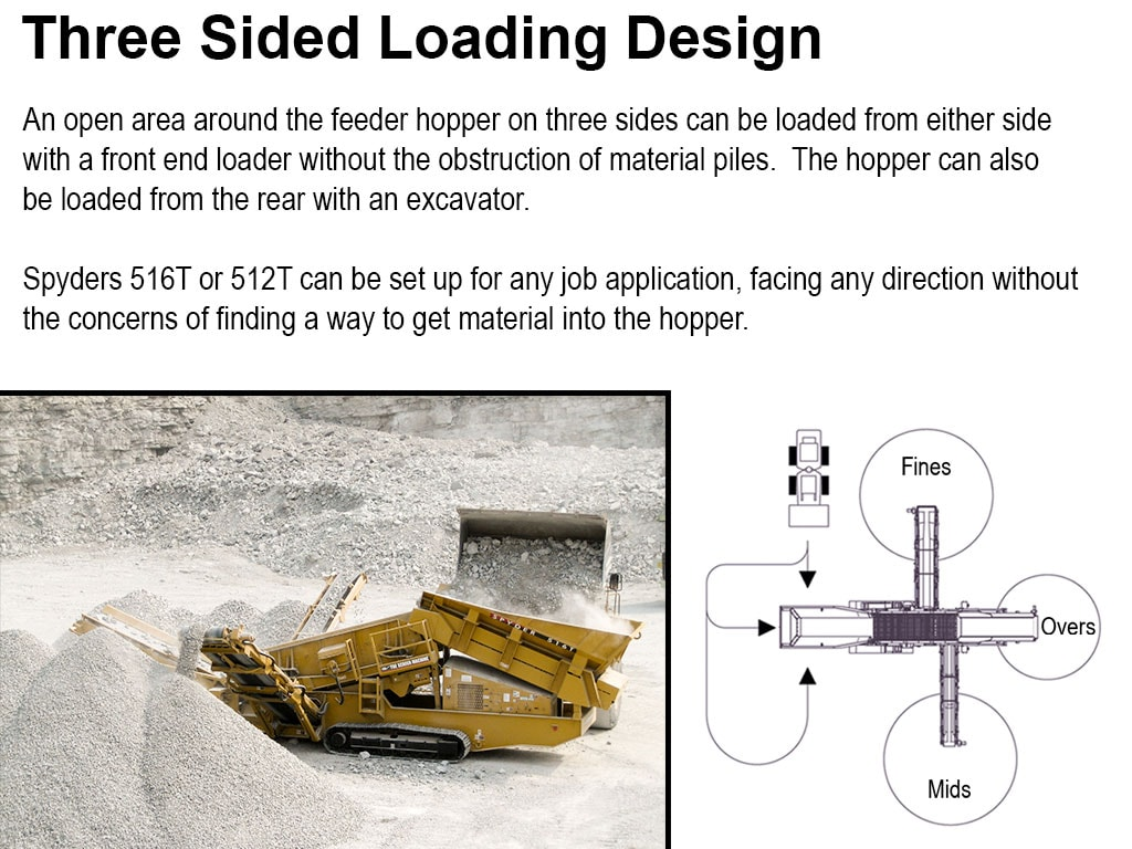 Spyder 516T - A Portable Topsoil and Rock Screen - Screen